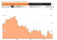 Borsa Milano in rialzo, tassi BTP sotto il 4,10%