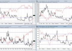 Borse: profonda correzione in vista per Wall Street