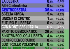 PdL avanti, coalizione oltre +4 punti sul centro sinistra