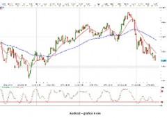 Come fare trading in questi giorni di incertezza
