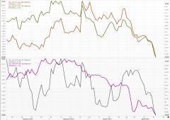 Wall Street chiude tonica, riflettori sui conti di Apple