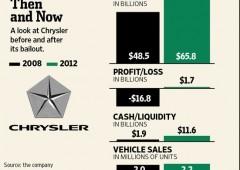 Fiat: titolo verso sbarco a Wall Street. Addio Piazza Affari?