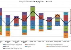 Usa: Pil +2,5% in primo trimestre, peggio attese