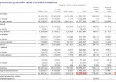 Ecco a voi la banca esposta ai derivati per $73 trilioni