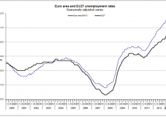 Record disoccupazione, crollo inflazione. Bce non ha più scuse