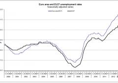 Crisi economica, 1 italiano su 5 ha meno di mille euro sul conto