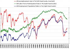 Usa hanno già superato potenziale crescita massimo