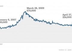Wall Street sprint. S&P 500 a un soffio da 1600 punti