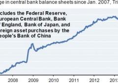 Azionario record dopo $10.000 miliardi iniettati da banche centrali