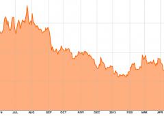 Borsa Milano accelera, spread si sgonfia in area 250