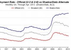 Usa: 165.000 posti, disoccupazione 7,5%