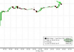 A Wall Street doppio record storico: S&P500 sfonda quota 1600 e Dow Jones 15000