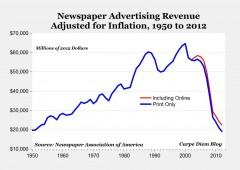 Usa, crisi stampa: tiratura in calo del 42% dal 2005