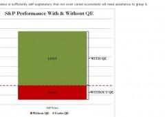 S&P 500: con e senza l'aiuto del QE (Fed)