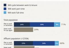 Generazione senza lavoro: un quarto del pianeta disoccupato