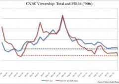 Finanza in Tv stanca: spettatori CNBC ai minimi di 8 anni
