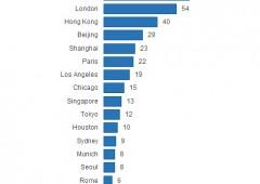A Roma ci sono più miliardari che a Francoforte