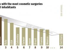 Grecia e Italia: in comune crisi e chirurgia plastica