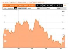 Wall Street senza freni, nuovi record storici per Dow e S&P