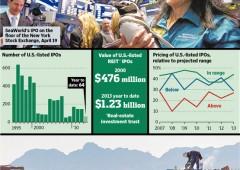 Collocamenti boom in Borsa: record raccolta di capitali