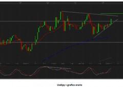 Dollaro sfida dati macro, come fare trading sulle valute
