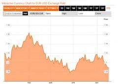Borsa Milano su. Euro rischia $1,28. Oro -18% in 2013