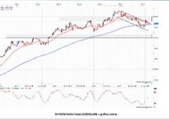 Corsa del dollaro finita? Occhio al rapporto con il rischio