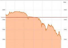 Borsa Milano -3% post Fed. Panic selling Tokyo