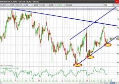 Borsa Milano +2,1%. Ftse Mib supera 17.500