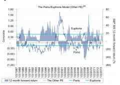 """Alert Citi: azionario pericolosamente vicino a stato di """"euforia"""""""