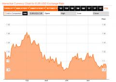 Ripresa Usa: per i mercati dato fiducia non basta