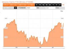 Borsa Milano giù -1,6%, balzo spread e BTP vicini al 4,20%