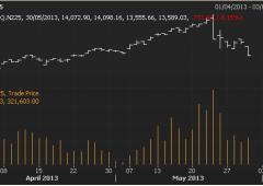 Borsa Milano in rialzo, euro riaggancia $1,30, spread giù