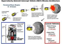 Il piano per salvare la Terra dagli asteroidi