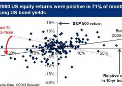 Rialzo tassi interesse? Azionario non in pericolo