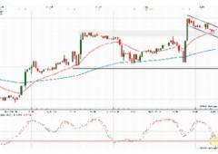Mercato dollaro centrico, venti di risk on e risk off