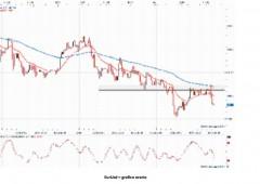 Yen, Abe delude: analisi tecnica contro dollaro ed euro