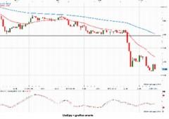 Draghi delude: sui mercati torna fame di liquidità