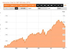 Borsa: preparatevi a una fase di correzione fino all'autunno