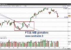 Borsa Milano zavorrata da banche, Fiat e Telecom