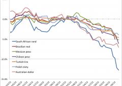 Fuga mercati emergenti, alert rialzo tassi bond