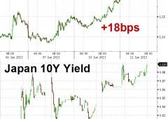 Borsa Milano: perso -5% dal 6 giugno. Processo contro l'euro