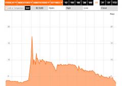 Sell off su Rcs: in due giorni titolo -14%