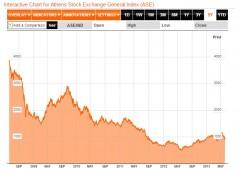 Alert, downgrade Grecia, non è più mercato avanzato