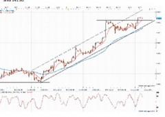 Euro sopra $1,33, Bund sfonda al ribasso i suppporti