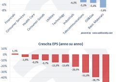 Investire in azioni: perché le aziende UE sono più a buon mercato ma meno sicure di quelle USA?
