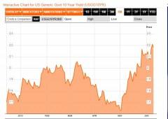 """""""Fed staccherà la spina nel 2014"""": crack Treasuries?"""