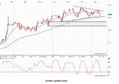 Valute: analisi tecnica in attesa della Fed