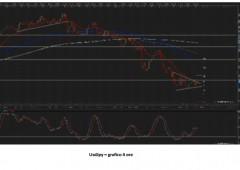 Dollaro termometro dei mercati