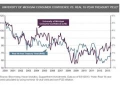 """Mercato dei bond Usa """"come uno schema Ponzi"""""""